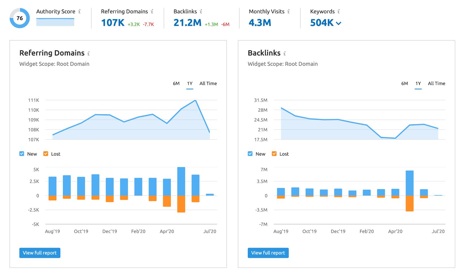 SEMrush Domain Analytics