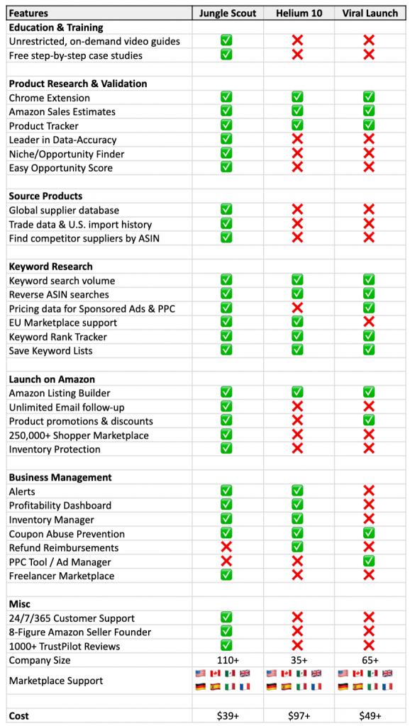 Quick Comparison of Jungle Scout and Helium 10